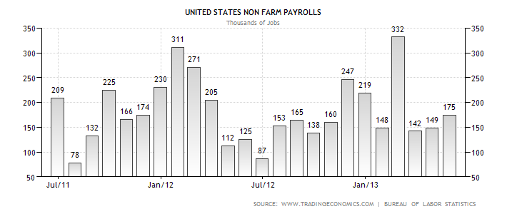 How to trade non farm payroll binary options